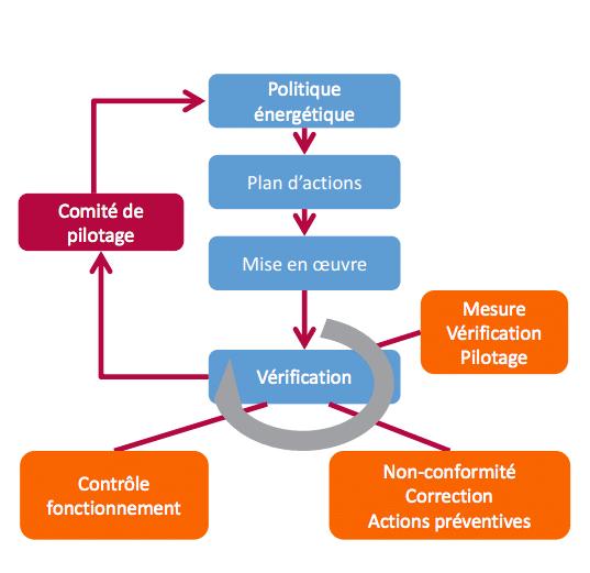Schéma ISO 50001