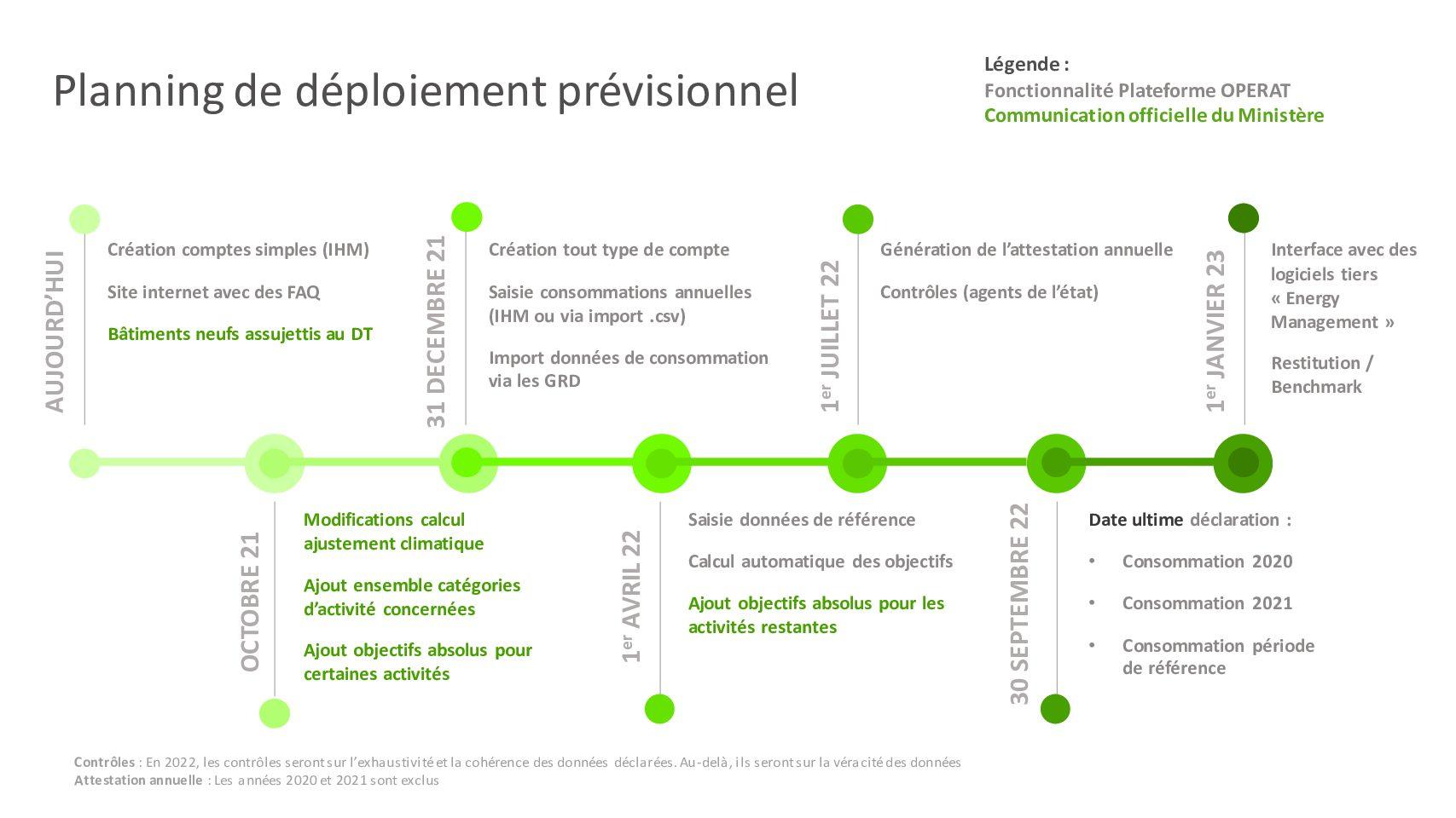 DECRET TERTIAIRE: planning prévisionnel du déploiement de la plateforme OPERAT